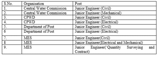 SSC Junior engineer vacancy