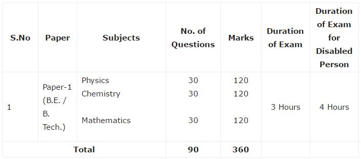 iit jee 2017 exam pattern