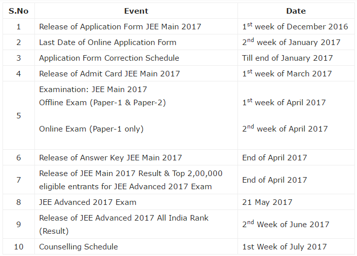 iit jee main 2017 important dates