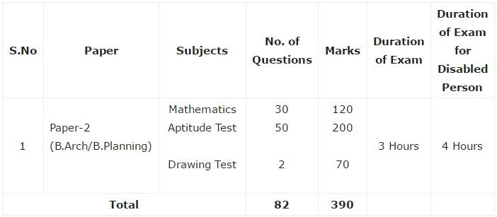 iit jee main exam pattern